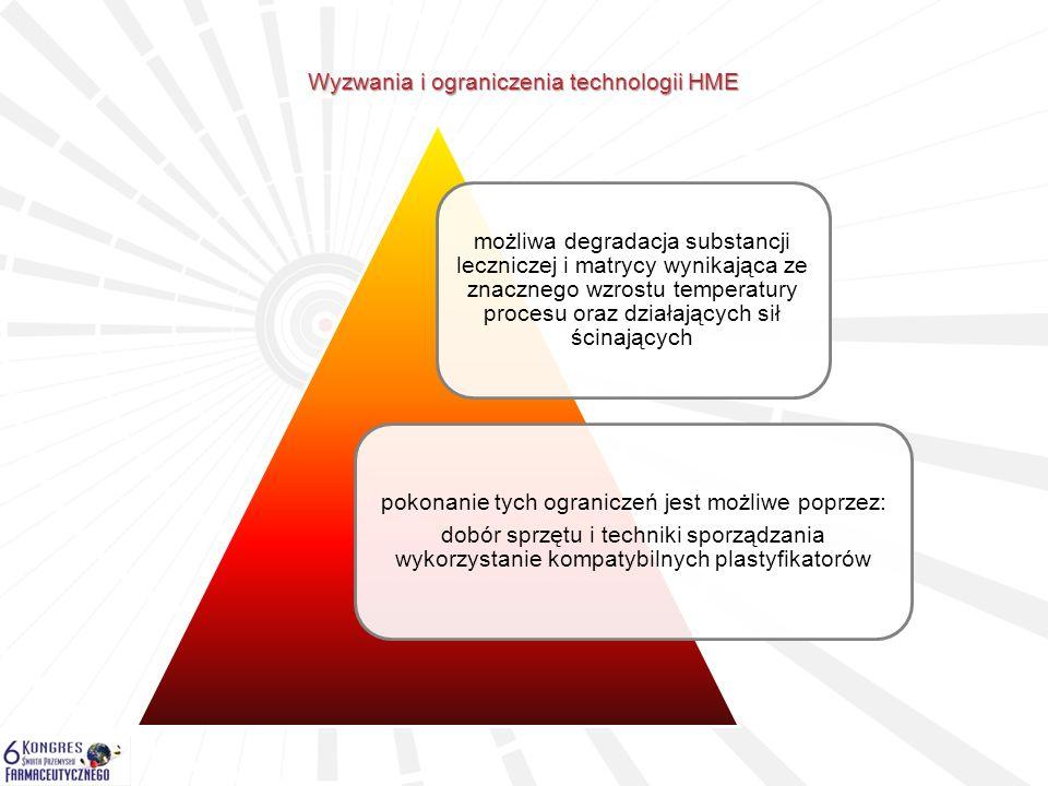 Wyzwania i ograniczenia technologii HME