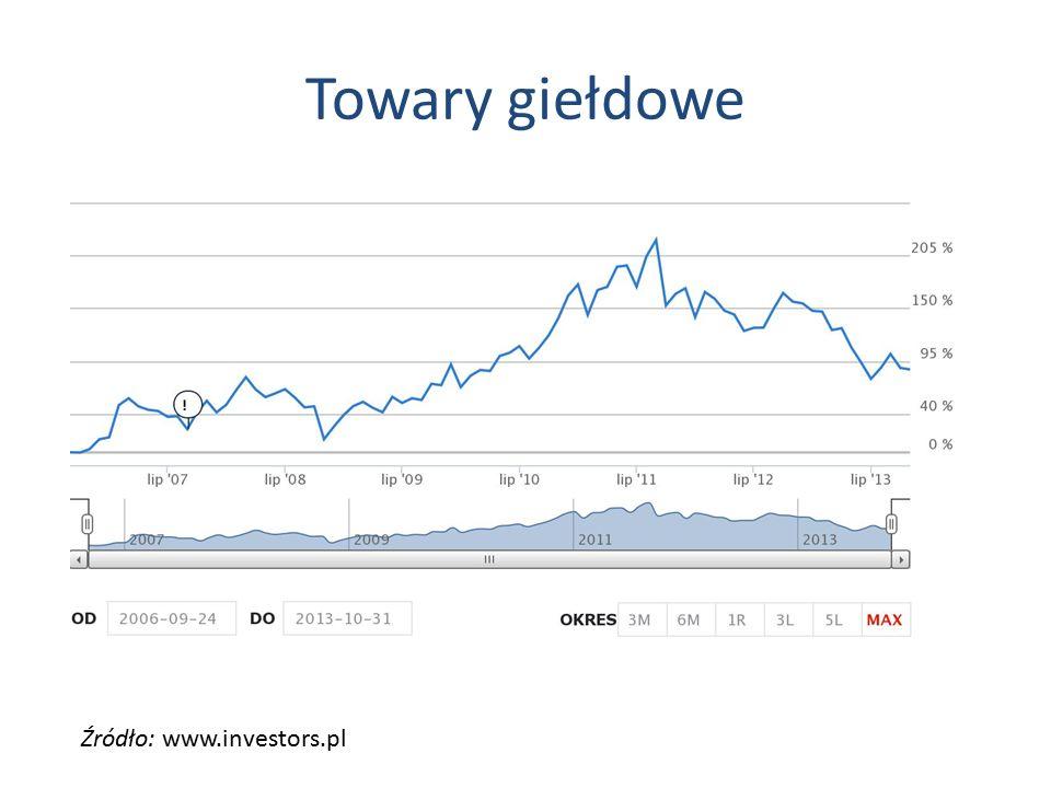 Towary giełdowe Źródło: www.investors.pl