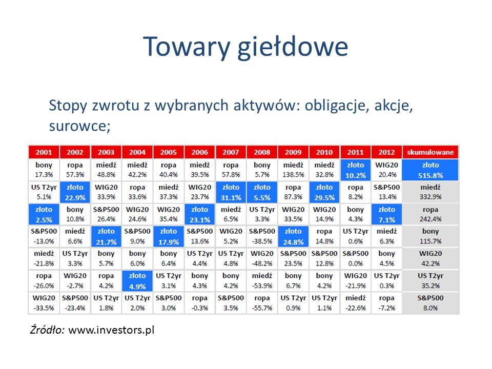 Towary giełdowe Stopy zwrotu z wybranych aktywów: obligacje, akcje, surowce; Źródło: www.investors.pl.