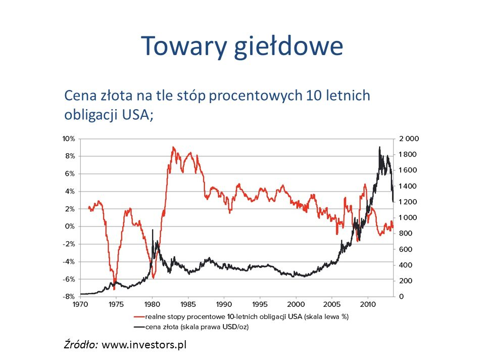 Towary giełdowe Cena złota na tle stóp procentowych 10 letnich obligacji USA; Źródło: www.investors.pl.