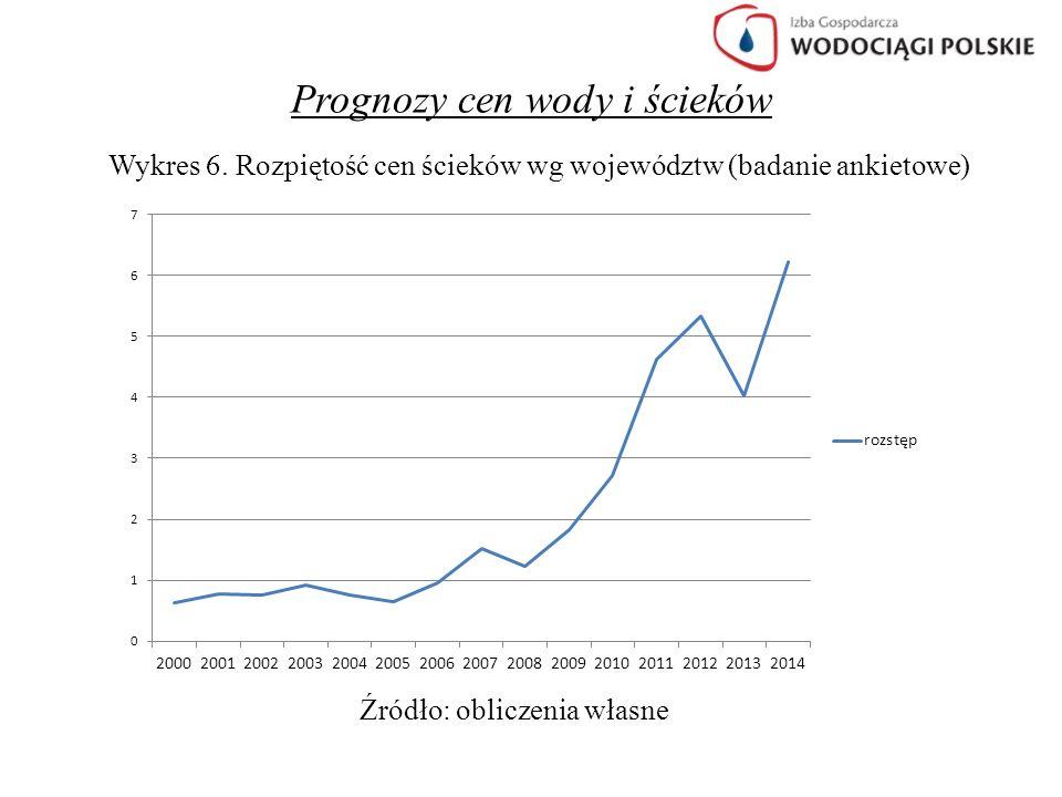 Prognozy cen wody i ścieków