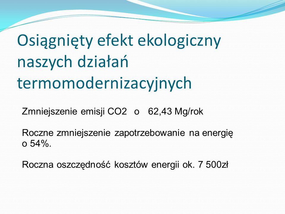 Osiągnięty efekt ekologiczny naszych działań termomodernizacyjnych
