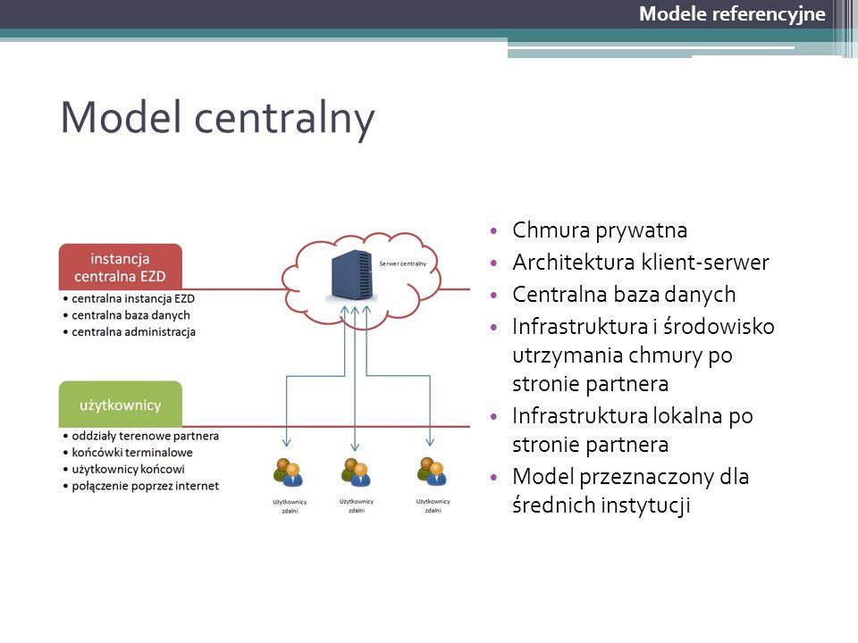 Model centralny Chmura prywatna Architektura klient-serwer