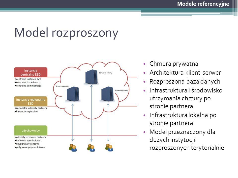 Model rozproszony Chmura prywatna Architektura klient-serwer