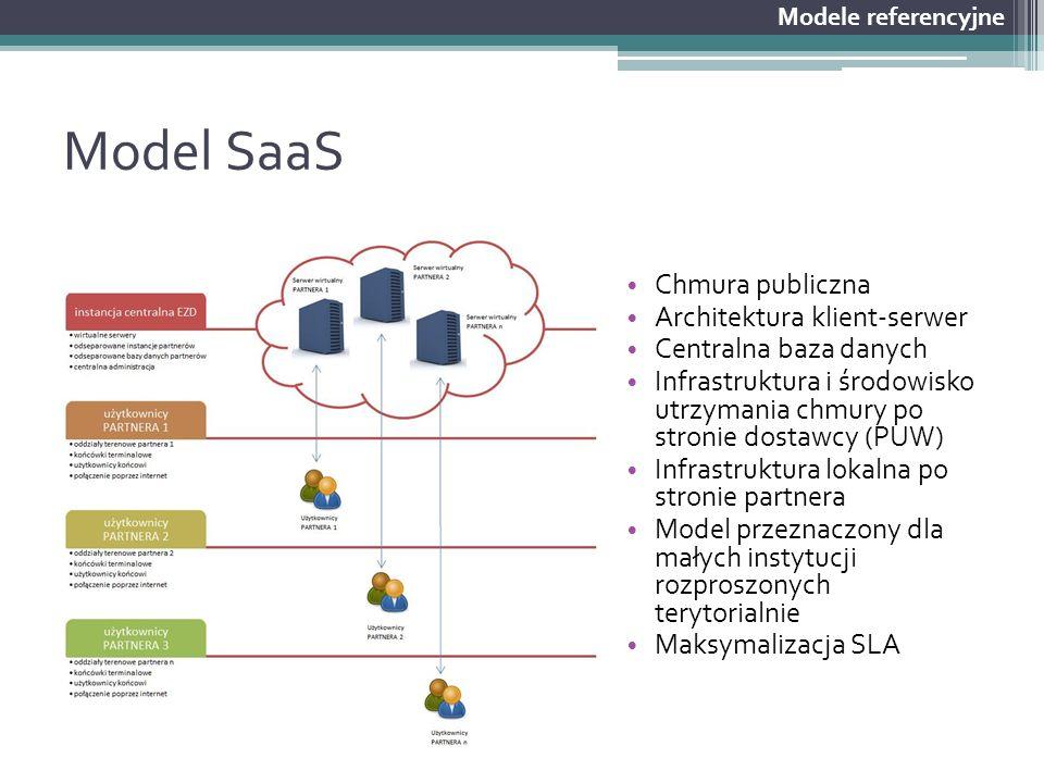 Model SaaS Chmura publiczna Architektura klient-serwer