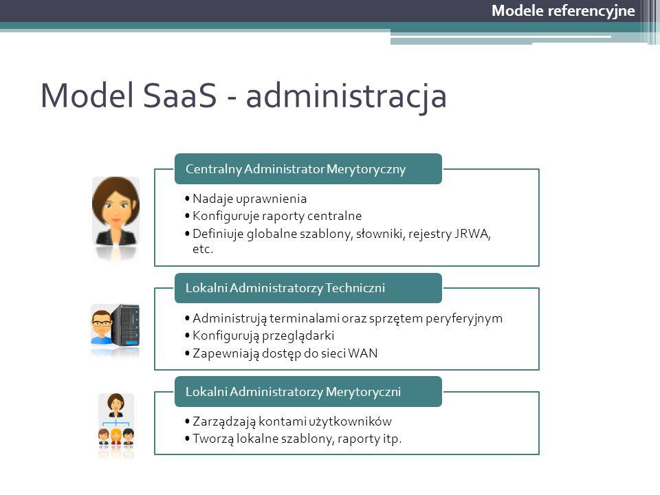 Model SaaS - administracja