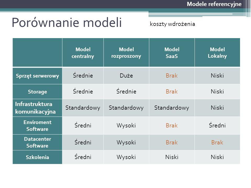 Porównanie modeli Modele referencyjne koszty wdrożenia Średnie Duże