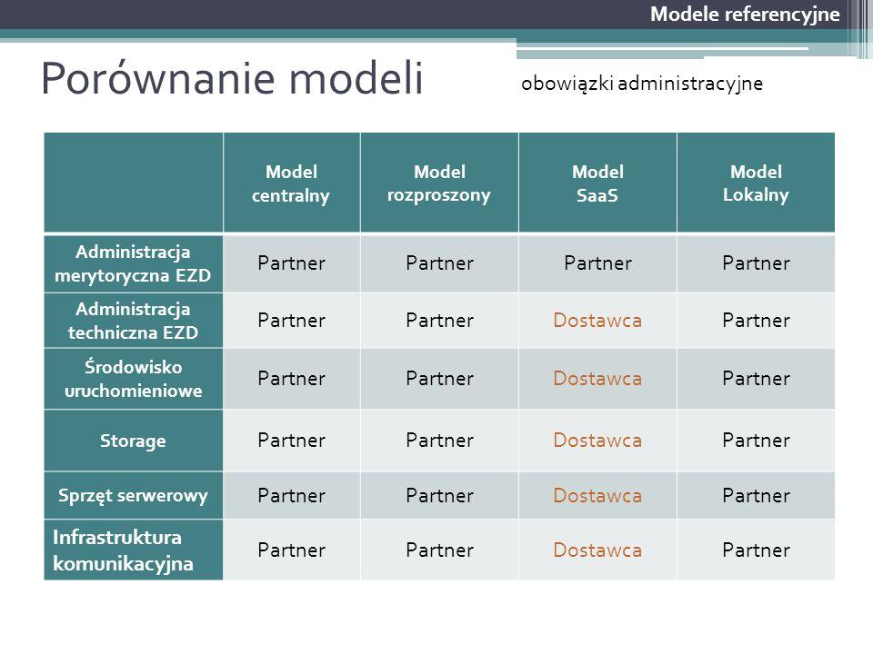 Porównanie modeli Modele referencyjne obowiązki administracyjne