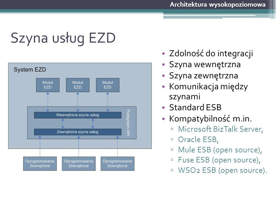Szyna usług EZD Zdolność do integracji Szyna wewnętrzna