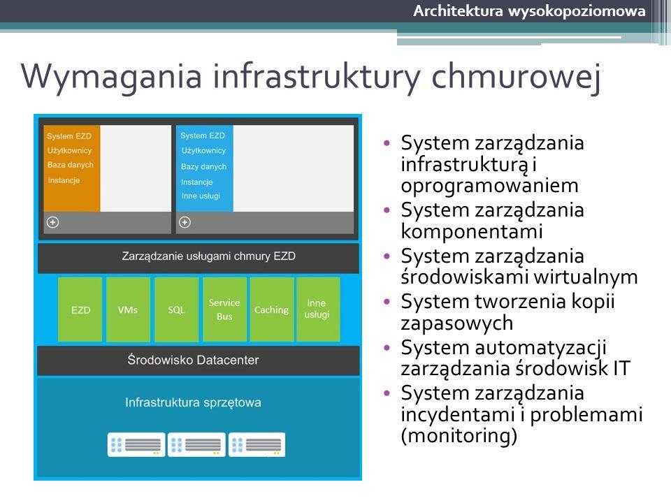 Wymagania infrastruktury chmurowej