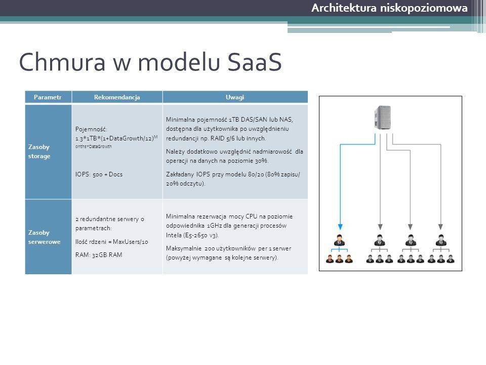 Chmura w modelu SaaS Architektura niskopoziomowa