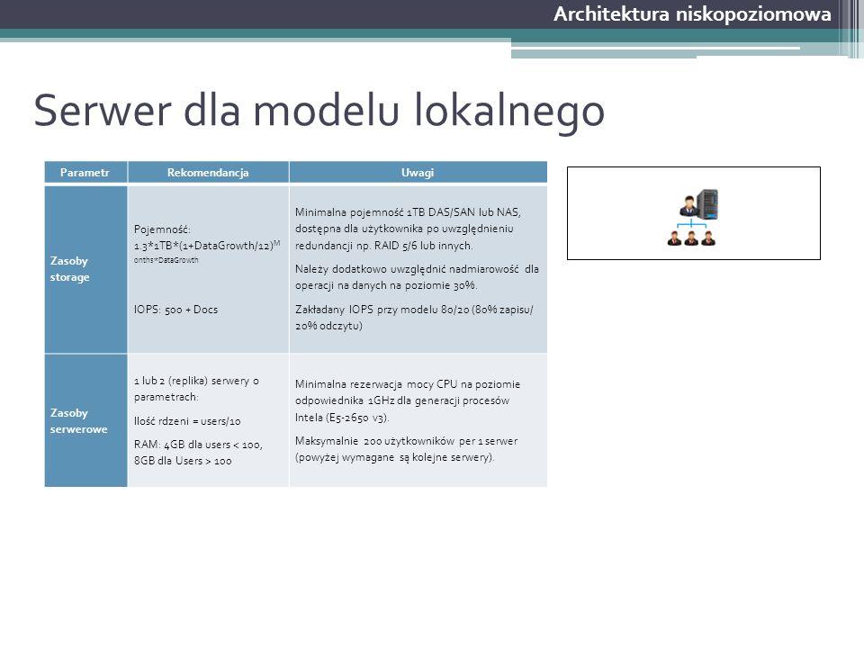 Serwer dla modelu lokalnego