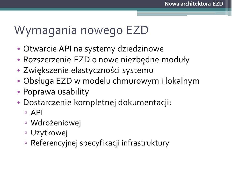 Wymagania nowego EZD Otwarcie API na systemy dziedzinowe