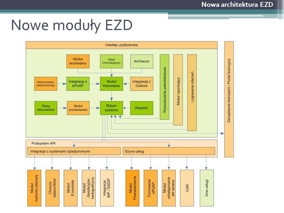 Nowe moduły EZD Nowa architektura EZD Nowe moduły