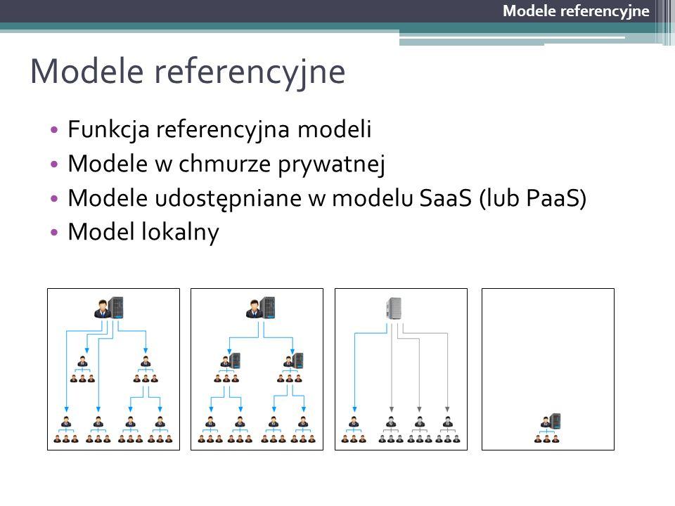 Modele referencyjne Funkcja referencyjna modeli