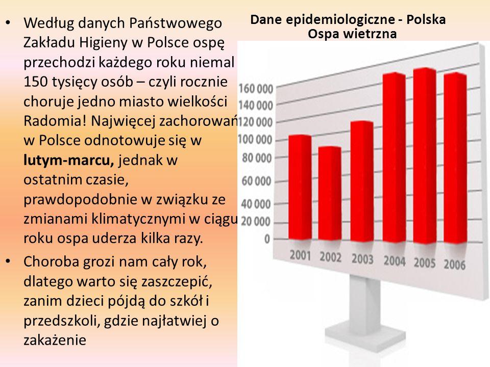 Według danych Państwowego Zakładu Higieny w Polsce ospę przechodzi każdego roku niemal 150 tysięcy osób – czyli rocznie choruje jedno miasto wielkości Radomia! Najwięcej zachorowań w Polsce odnotowuje się w lutym-marcu, jednak w ostatnim czasie, prawdopodobnie w związku ze zmianami klimatycznymi w ciągu roku ospa uderza kilka razy.