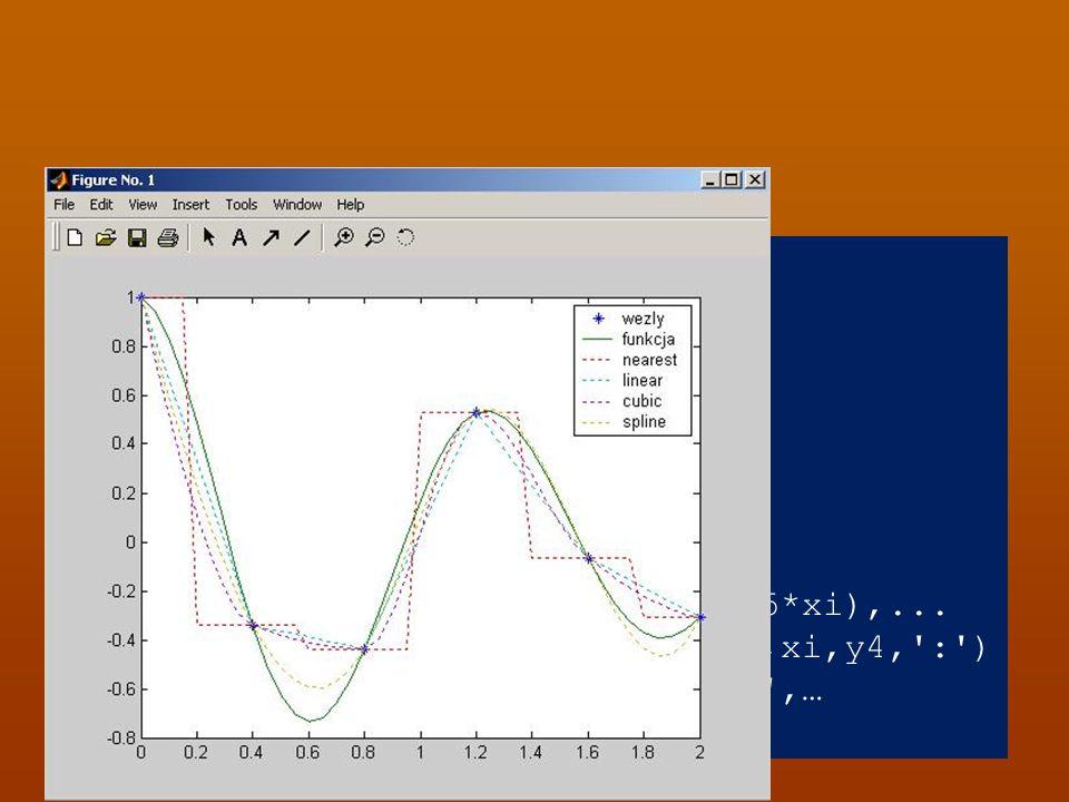Przykład: x=0:.4:2; y=exp(-.5*x).*cos(5*x); xi=0:.05:2; y1=interp1(x,y,xi, nearest ); y2=interp1(x,y,xi, linear );