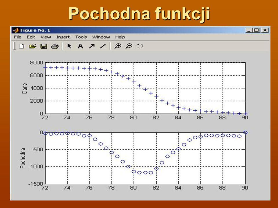 Pochodna funkcji Przykład x=72:.5:90;