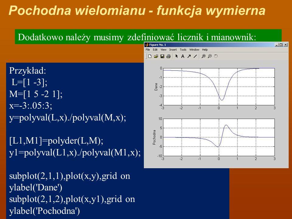 Pochodna wielomianu - funkcja wymierna