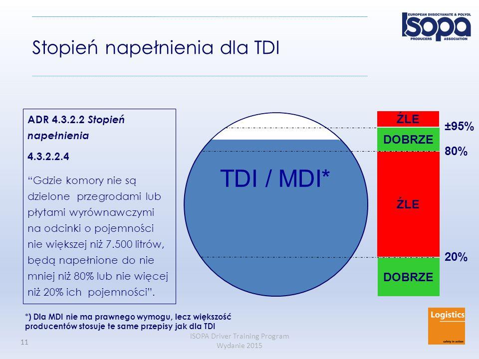 TDI / MDI* Stopień napełnienia dla TDI ŹLE ±95% DOBRZE 80% ŹLE 20%