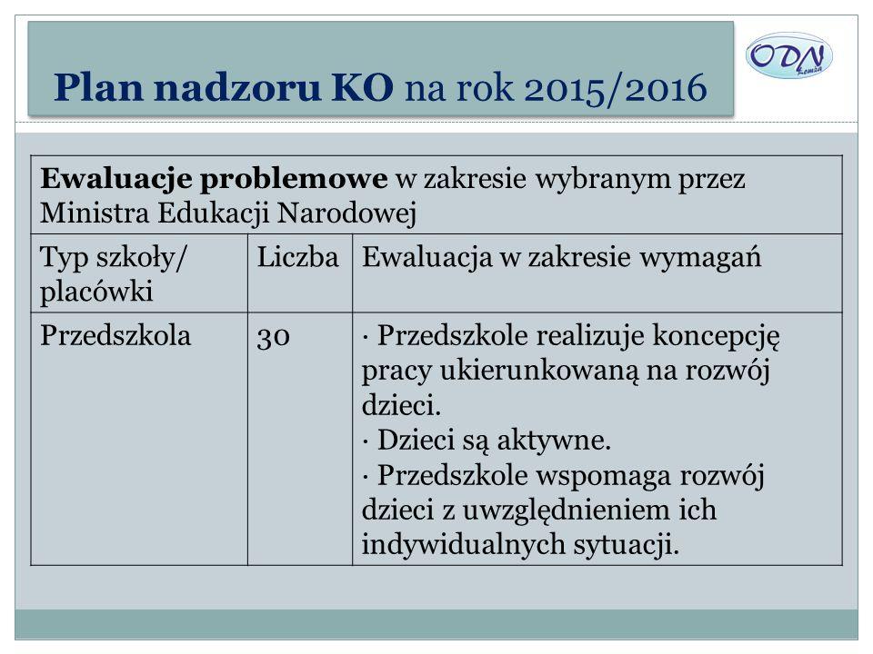 Plan nadzoru KO na rok 2015/2016 Ewaluacje problemowe w zakresie wybranym przez Ministra Edukacji Narodowej.
