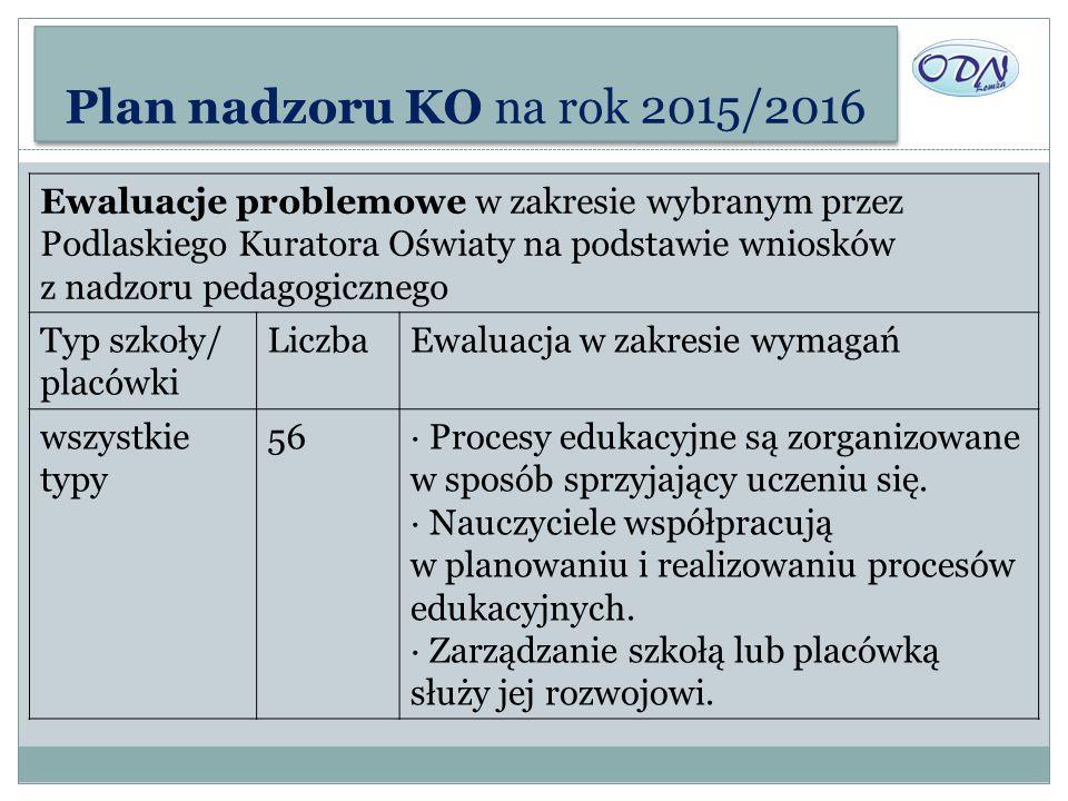 Plan nadzoru KO na rok 2015/2016