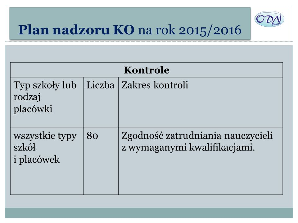 Plan nadzoru KO na rok 2015/2016 Kontrole Typ szkoły lub rodzaj