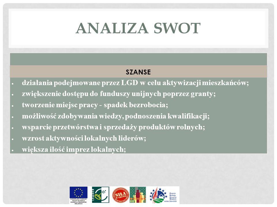 ANALIZA SWOT SZANSE. działania podejmowane przez LGD w celu aktywizacji mieszkańców; zwiększenie dostępu do funduszy unijnych poprzez granty;