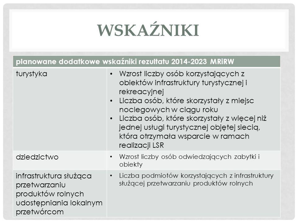 WSKAŹNIKI planowane dodatkowe wskaźniki rezultatu 2014-2023 MRiRW