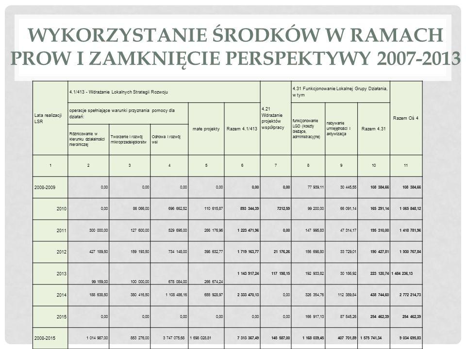 Wykorzystanie środków w ramach PROW i zamknięcie perspektywy 2007-2013