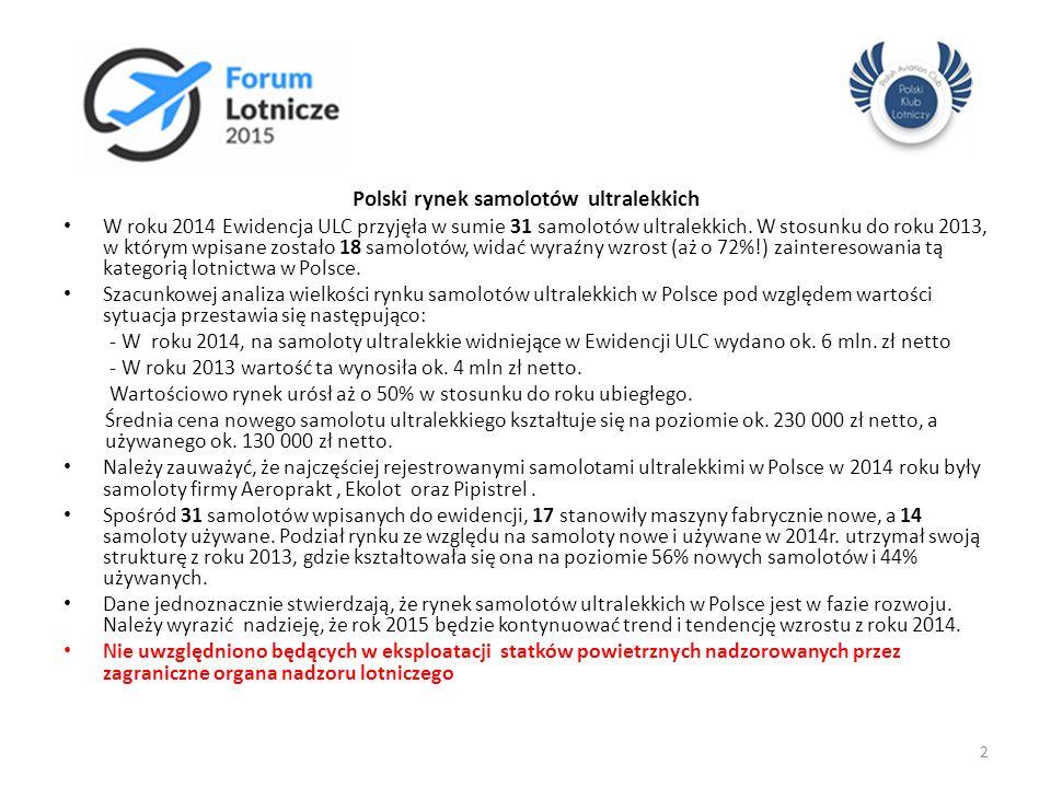 Polski rynek samolotów ultralekkich