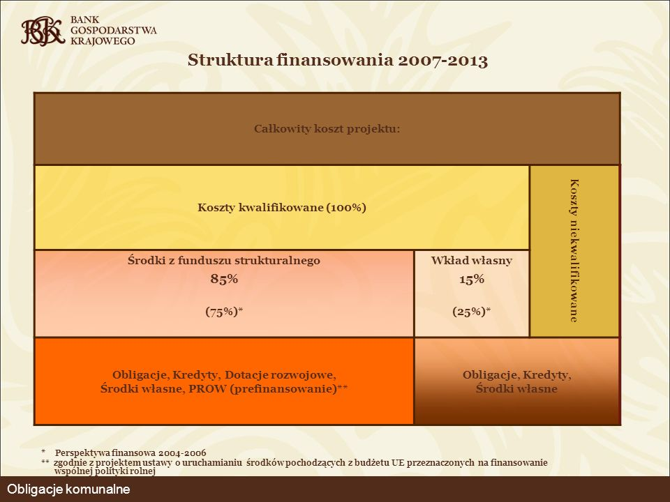 Struktura finansowania 2007-2013