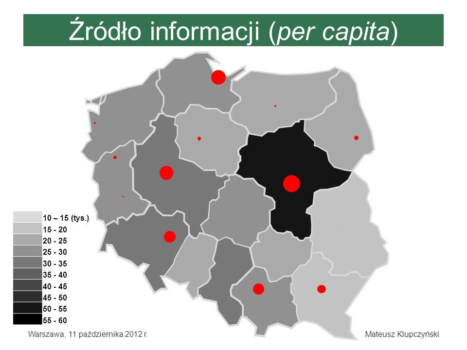 Źródło informacji (per capita)