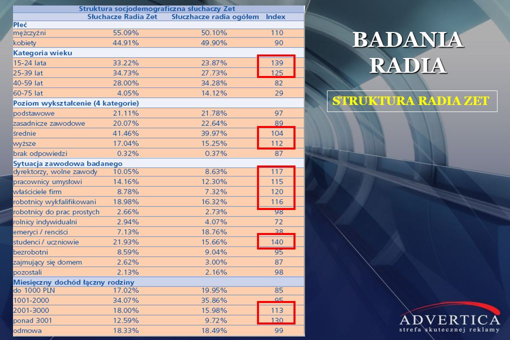 BADANIA RADIA STRUKTURA RADIA ZET
