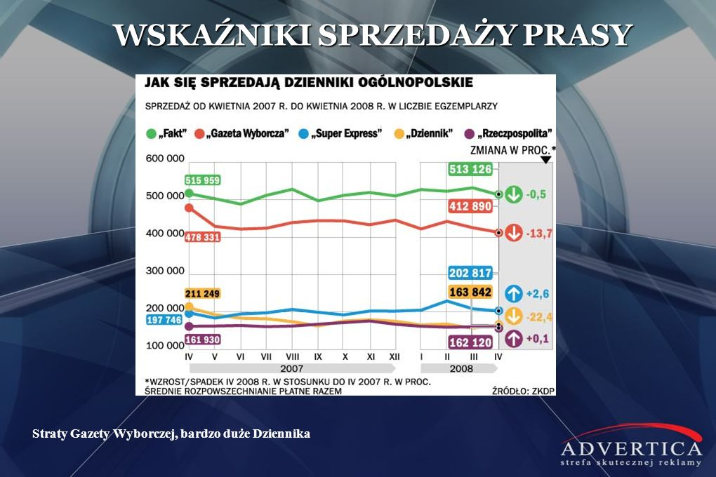 Straty Gazety Wyborczej, bardzo duże Dziennika