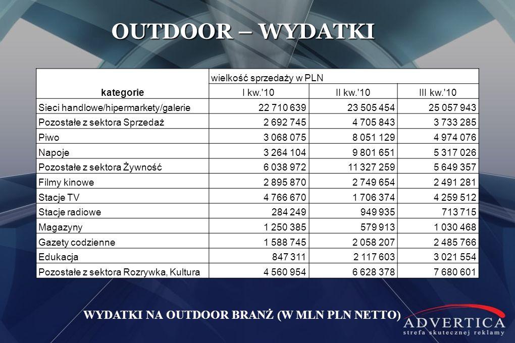 OUTDOOR – WYDATKI WYDATKI NA OUTDOOR BRANŻ (W MLN PLN NETTO) kategorie