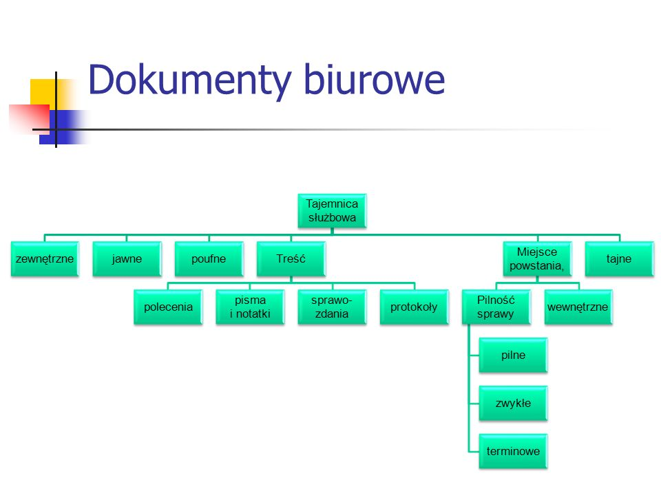 Dokumenty biurowe Tajemnica służbowa zewnętrzne jawne poufne Treść