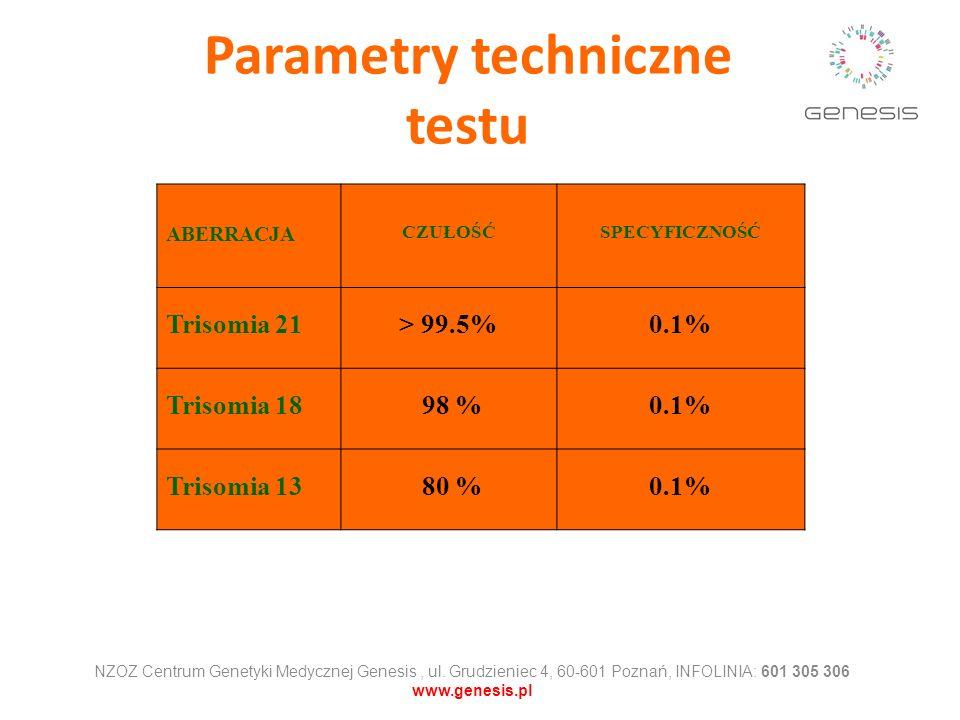 Parametry techniczne testu