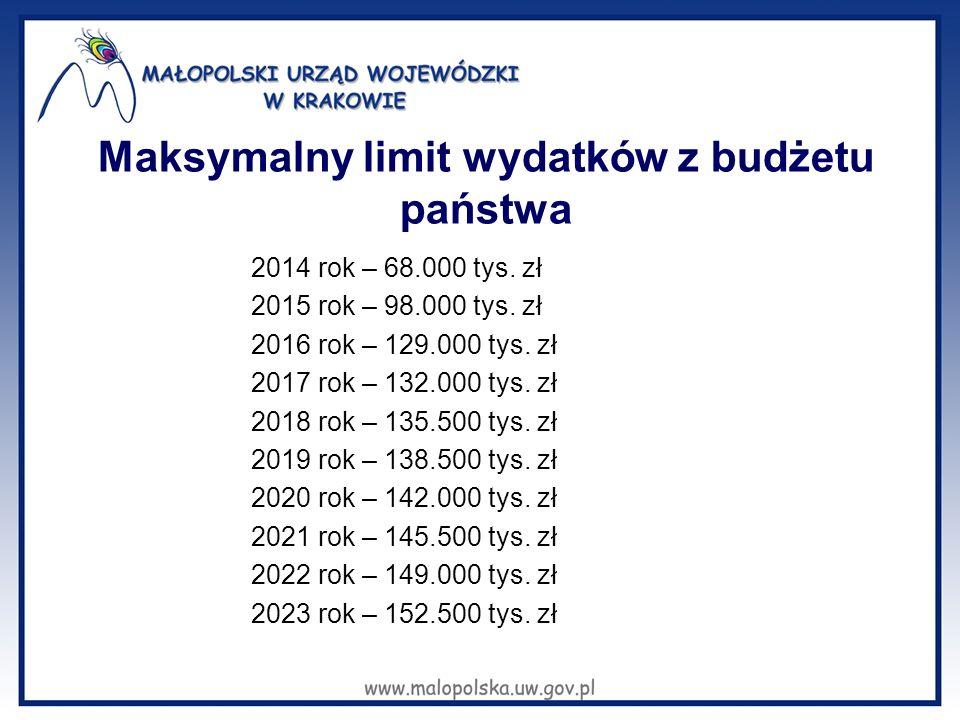 Maksymalny limit wydatków z budżetu państwa