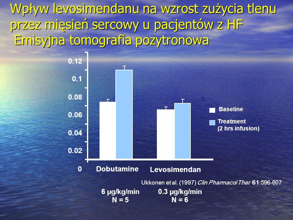 Wpływ levosimendanu na wzrost zużycia tlenu przez mięsień sercowy u pacjentów z HF Emisyjna tomografia pozytronowa