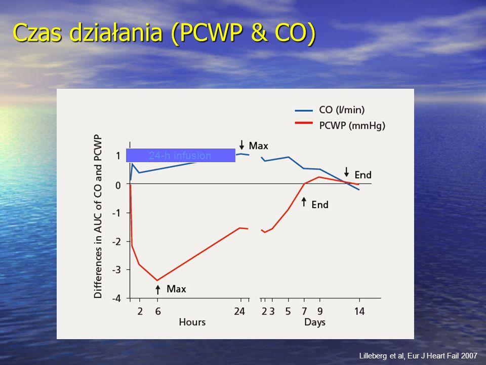 Czas działania (PCWP & CO)