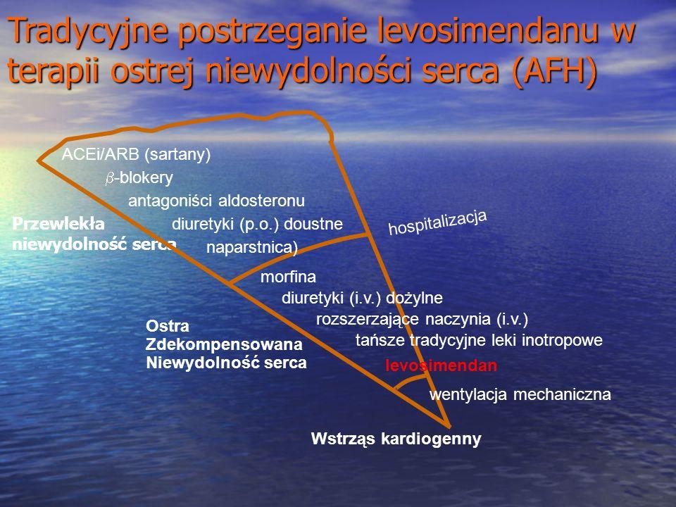 Tradycyjne postrzeganie levosimendanu w terapii ostrej niewydolności serca (AFH)