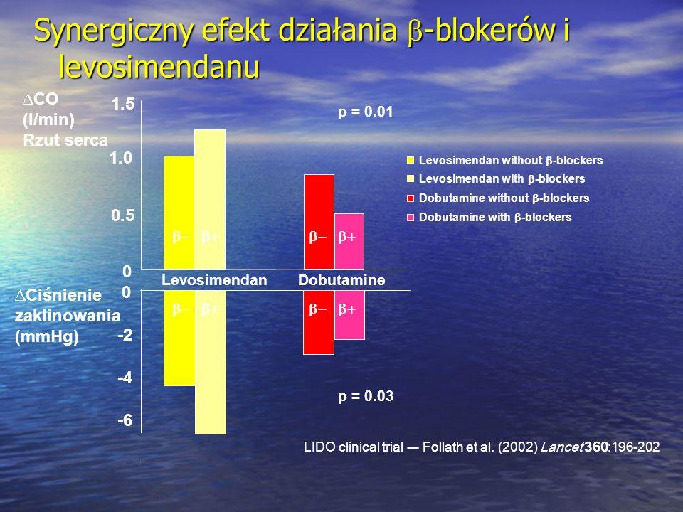 Synergiczny efekt działania b-blokerów i levosimendanu