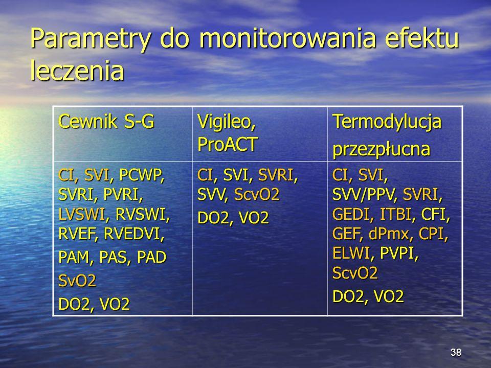 Parametry do monitorowania efektu leczenia