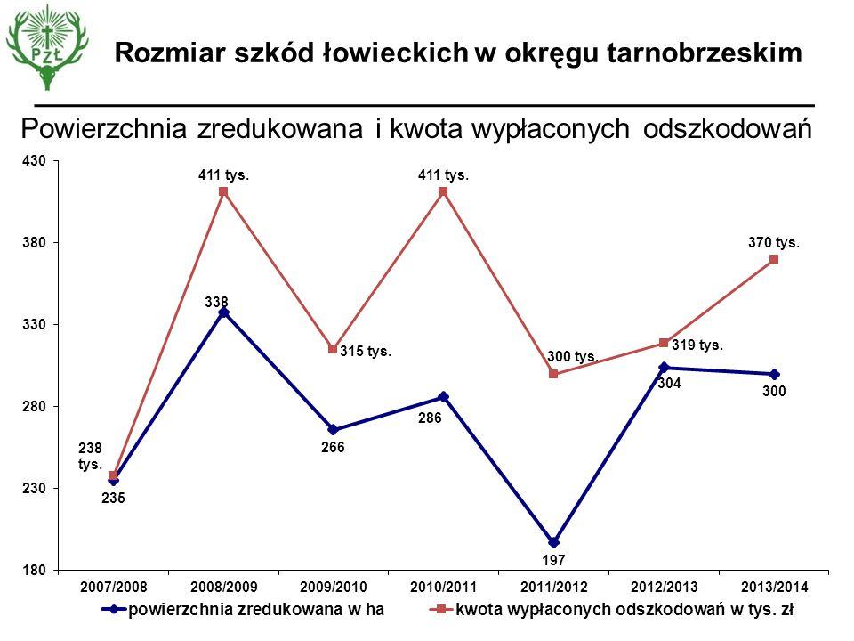 Rozmiar szkód łowieckich w okręgu tarnobrzeskim