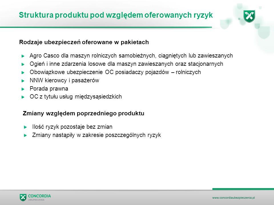 Struktura produktu pod względem oferowanych ryzyk