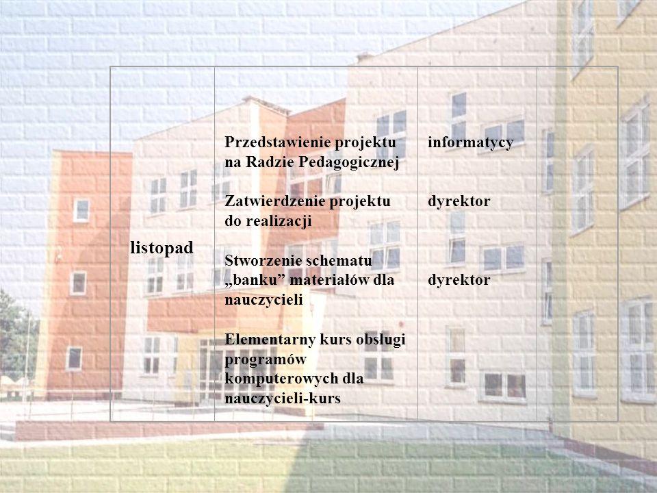 listopad Przedstawienie projektu na Radzie Pedagogicznej