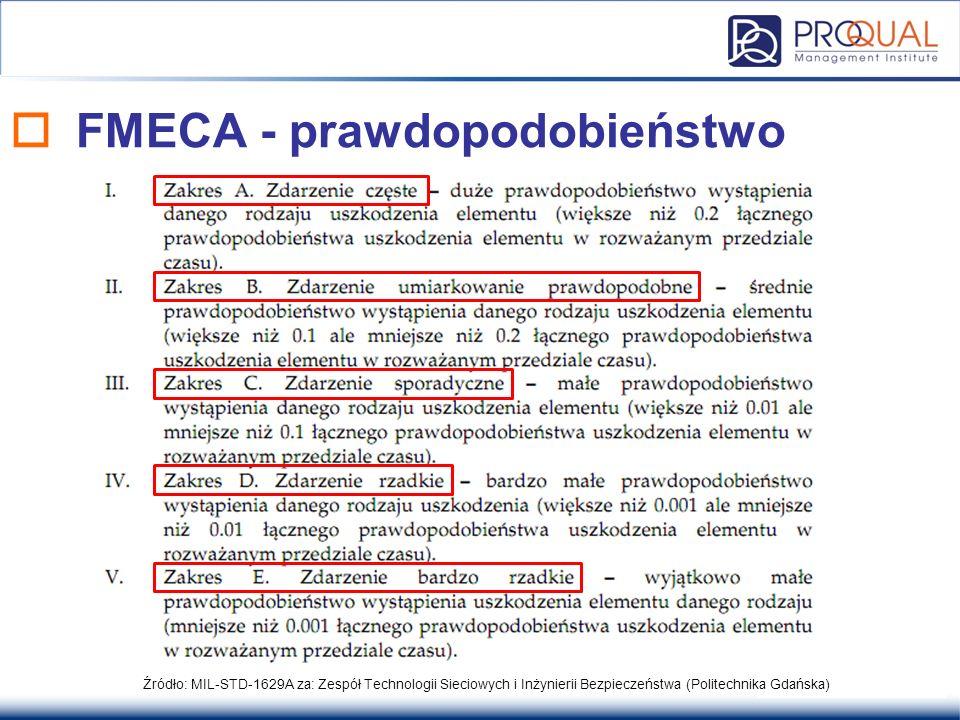 FMECA - prawdopodobieństwo