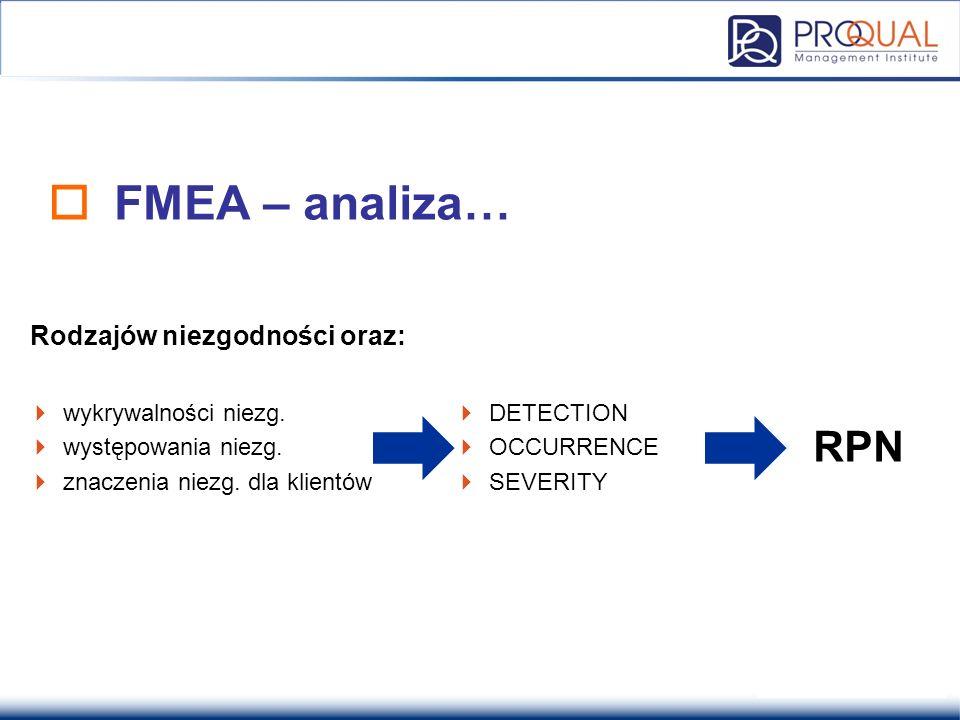 FMEA – analiza… RPN Rodzajów niezgodności oraz: wykrywalności niezg.