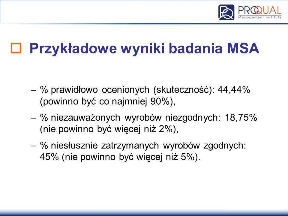 Przykładowe wyniki badania MSA